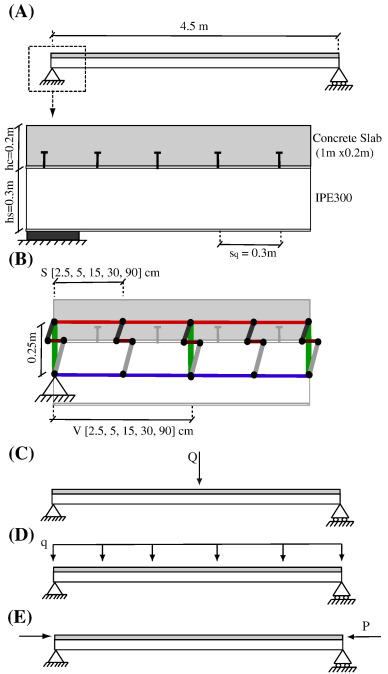 Modeling composite beams with partial interaction - ScienceDirect