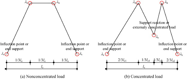 Simplified analysis method accounting for shear-lag effect