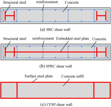 Cross Sections Of Different Types Of Composite Shear Walls.