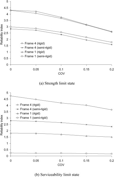System reliability evaluation of steel frames with semi-rigid ...
