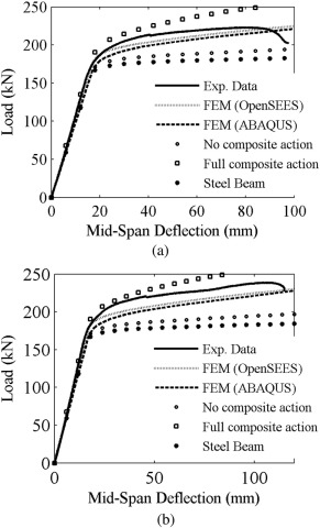 Experimental and numerical study of steel-timber composite (STC