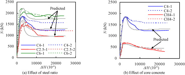 Performance of hexagonal CFST members under axial compression and