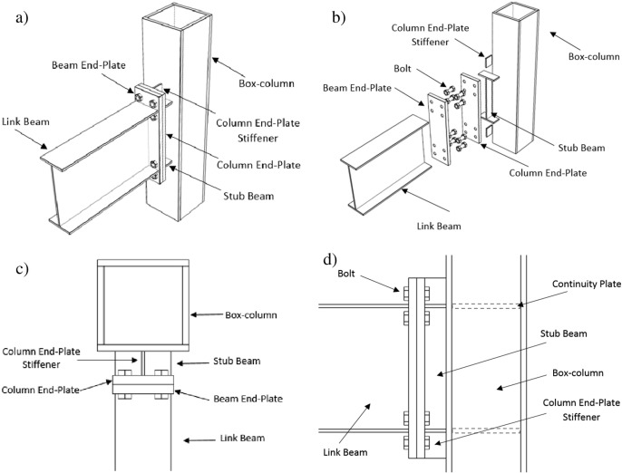 Connection of I-beam to box-column by a short stub beam - ScienceDirect