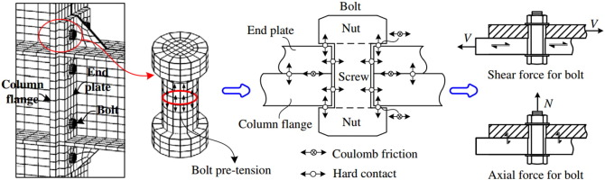 Modelling and behaviour of beam-to-column connections under