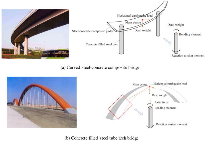 Experimental Study on Torsion Behavior of Concrete Filled Steel Tube