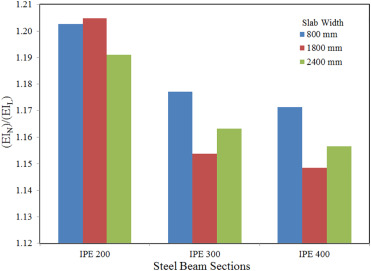 Numerical evaluation for the effective slab width of steel-concrete
