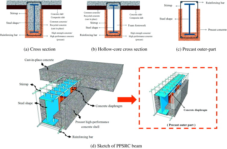 Experimental study on flexural performance of partially precast
