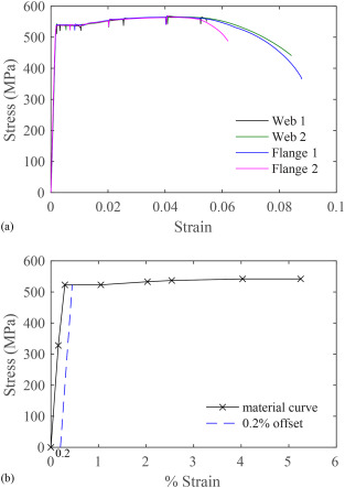 Experimental investigation of long-span cold-formed steel double