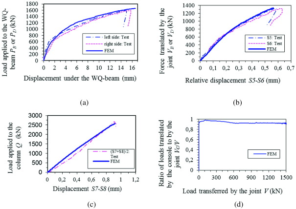 ultimate strength of a beam to column joint in a composite slim rh sciencedirect com