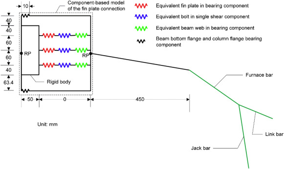 Component-based model of fin plate connections exposed to fire-part