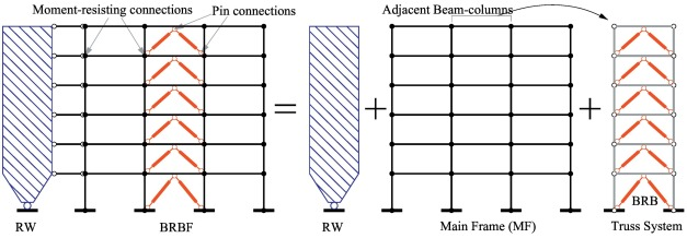 Elastic displacement spectrum-based design of damage-controlling