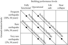 DDBD assessment of steel CBFs using full scale shake table