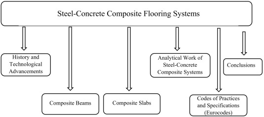 The Evolution Of Composite Flooring Systems Applications Testing Modelling And Eurocode Design Approaches Sciencedirect