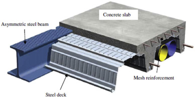 Evolution Of Composite Flooring Systems
