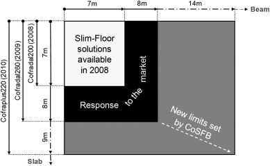 The evolution of composite flooring systems: applications