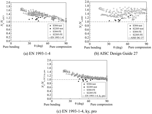Flexural buckling behaviour and design of welded stainless