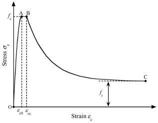 Numerical study of the behaviors of axially loaded large