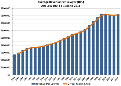 From Big Law to Lean Law - ScienceDirect