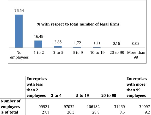 Do lawyers induce litigation? Evidence from Spain, 2001–2010
