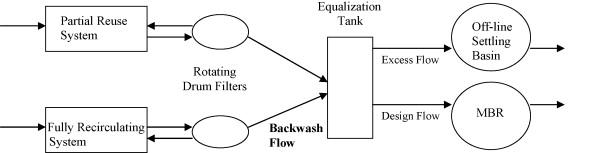 Membrane biological reactor treatment of a saline backwash flow from