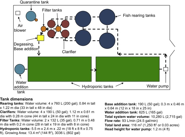 Energy and water use of a small-scale raft aquaponics system in