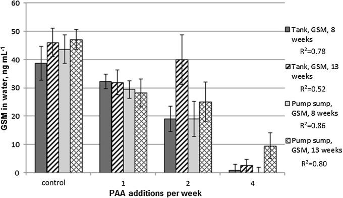 Effect of peracetic acid on levels of geosmin, 2