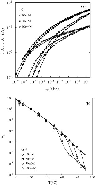 Rheology Of Xanthan Solutions As A Function Of Temperature