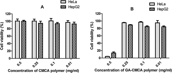 The synthesis self assembling and biocompatibility of a novel o cytotoxicity of cmca a and ga cmca b self aggregates fandeluxe Choice Image