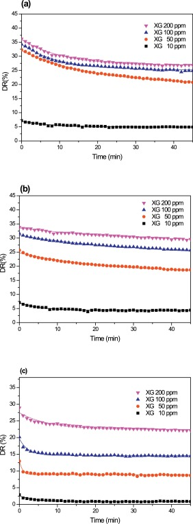 Effect Of Salt On Turbulent Drag Reduction Of Xanthan Gum