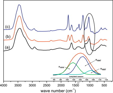 Cassava starch films containing acetylated starch nanoparticles as