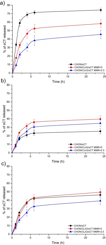 Design of chondroitin sulfate-based polyelectrolyte