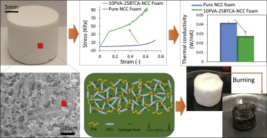Strong ultralight foams based on nanocrystalline cellulose for high-performance insulation