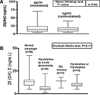 Vitamin D insufficiency predicts time to first treatment (TFT) in