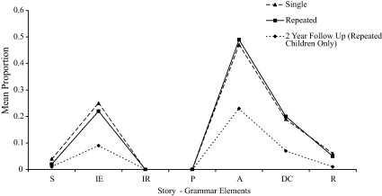 The effect of event repetition on the production of story grammar mean proportion of each story grammar element shown across single and repeated events and the two year follow up interview conditions ccuart Choice Image
