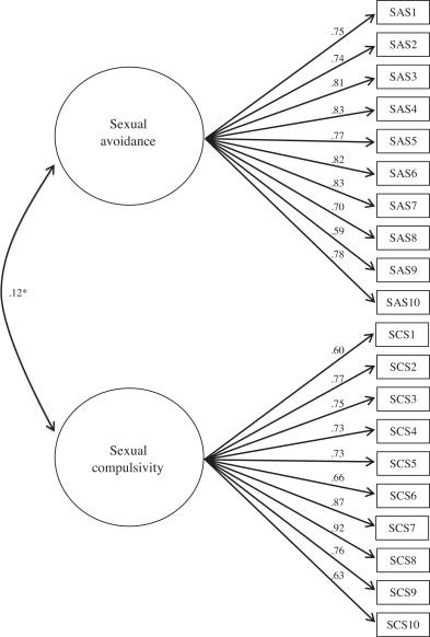 sexual compulsivity scale test