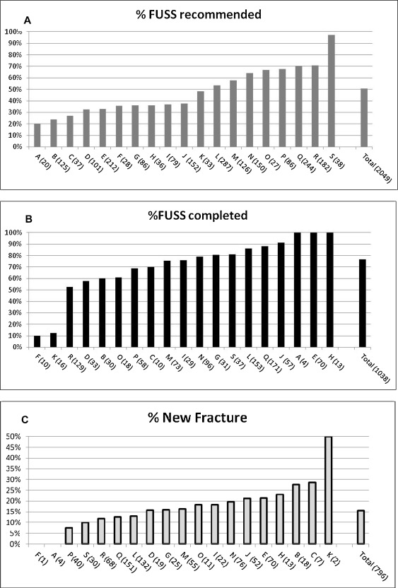 Follow Up Skeletal Survey Use By Child Abuse Pediatricians