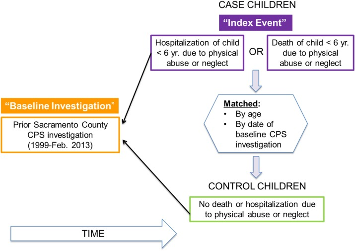 Risk factors for fatal and non-fatal child maltreatment in families