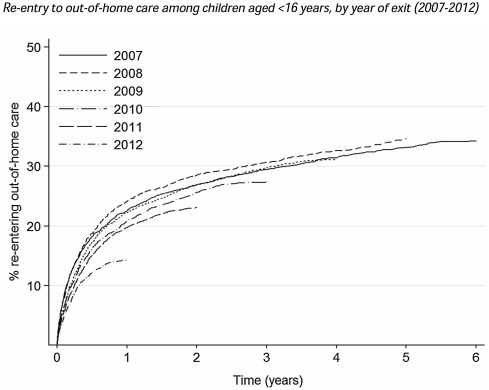 Factors associated with re-entry to out-of-home care among