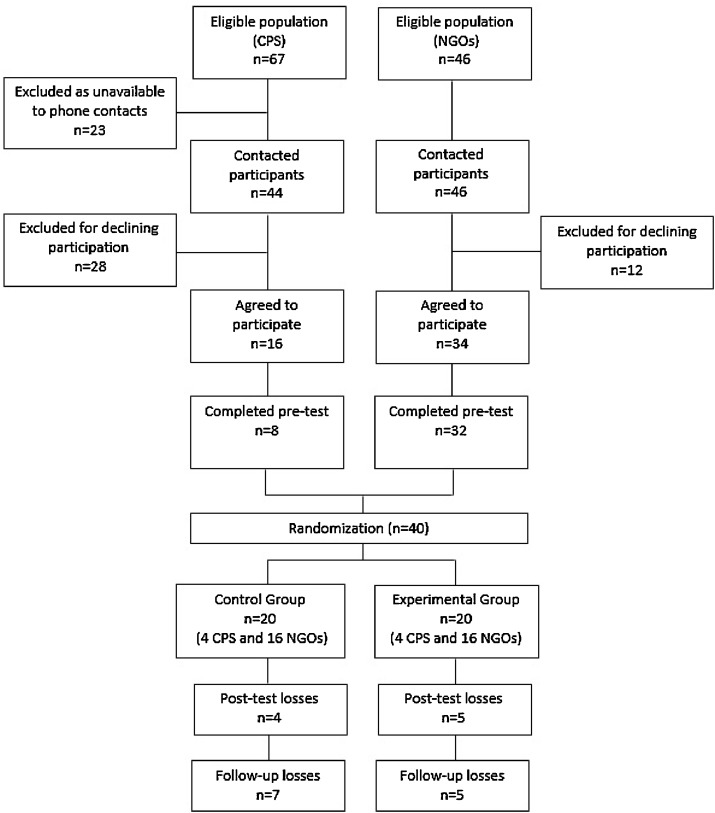 A randomized controlled trial of an intervention program to