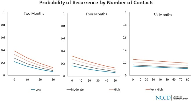 Effect of worker contacts on risk of child maltreatment recurrence