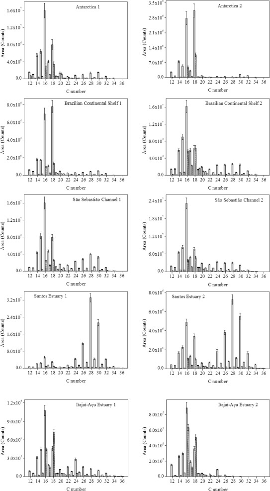 Fatty acid biomarkers in sediment samples via ultra-high