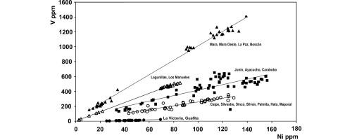 Vanadium, nickel and sulfur in crude oils and source rocks