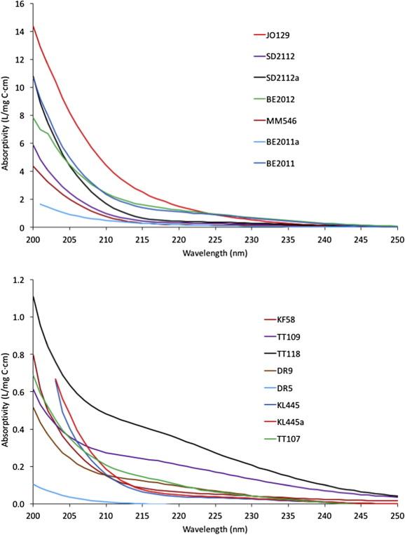 Dissolved organic matter compositions in 0 6–3 4 km deep