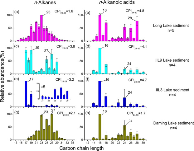 Production Of Long Chain N Alkyl Lipids By Heterotrophic