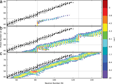 The impact of individual nuclear properties on r-process