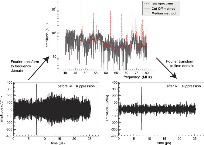 Radio detection of cosmic-ray air showers and high-energy