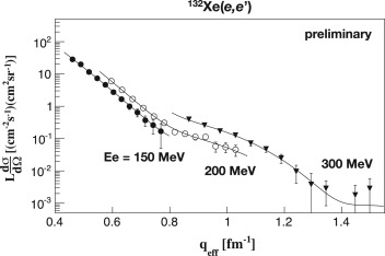 Prospects for electron scattering on unstable, exotic nuclei