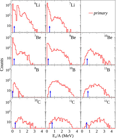 Dynamics of clusters and fragments in heavy-ion collisions