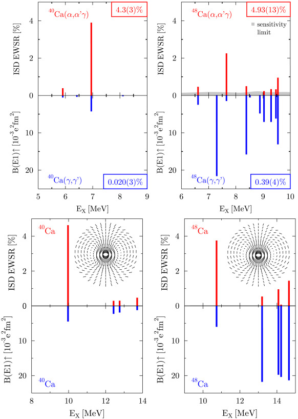 Isoscalar and isovector dipole excitations: Nuclear properties from