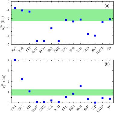 Effective density functionals beyond mean field - ScienceDirect